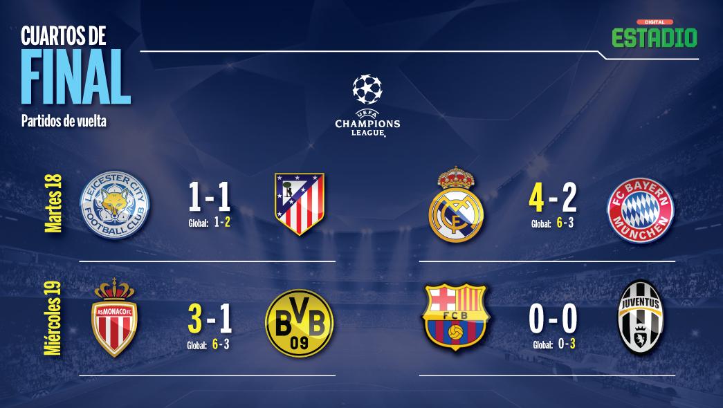 Capital m xico los cuartos de final de la champions for Cuartos de final champions