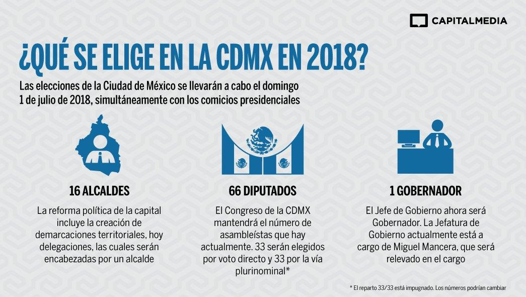 Capital m xico qu se elige en la cdmx en 2018 for Gobierno exterior