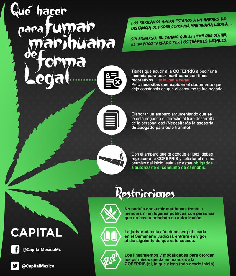 Consumo marihuana