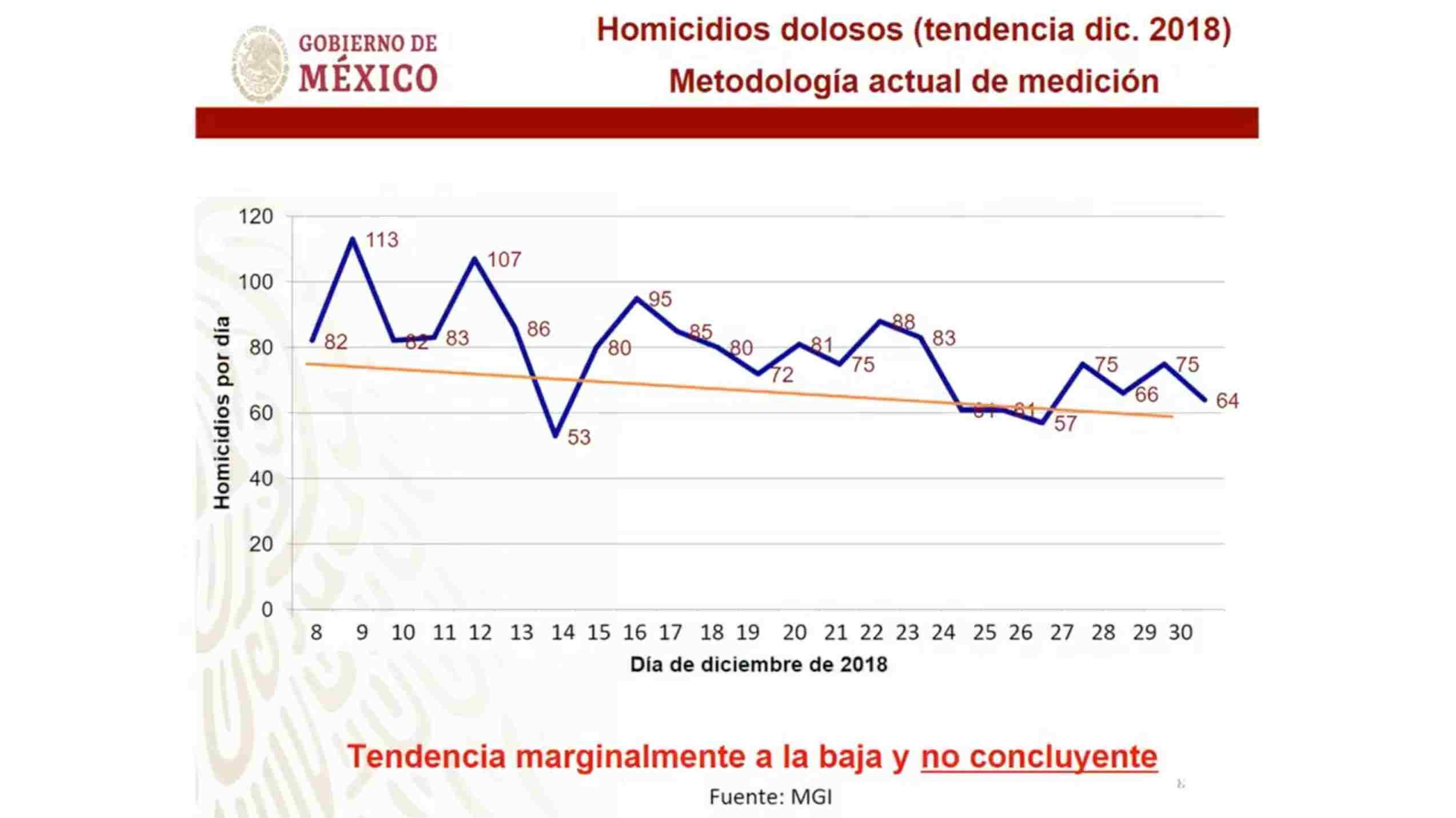 homicidios dolosos cifras diciembre 2018