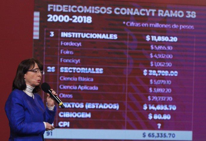 Con EPN, transfirieron 41 mil mdp de fideicomisos a empresas privadas