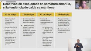 CDMX regresa a semáforo amarillo, autoridades piden no bajar la guardia