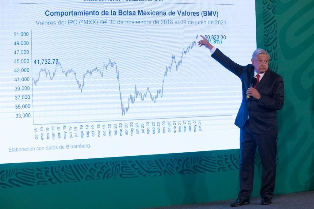 Cambios consolidan política económica: AMLO