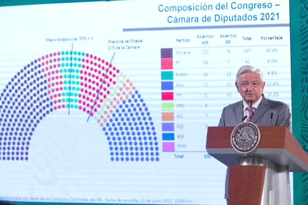AMLO felicita a INE por organizar elección