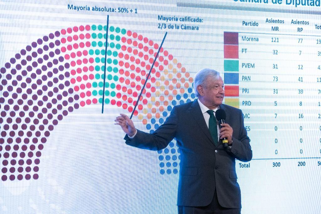 Con PRI, se tendría mayoría calificada: AMLO
