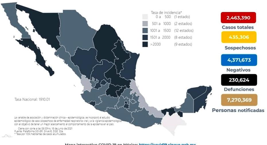 Van 230 mil 624 muertes por coronavirus en México