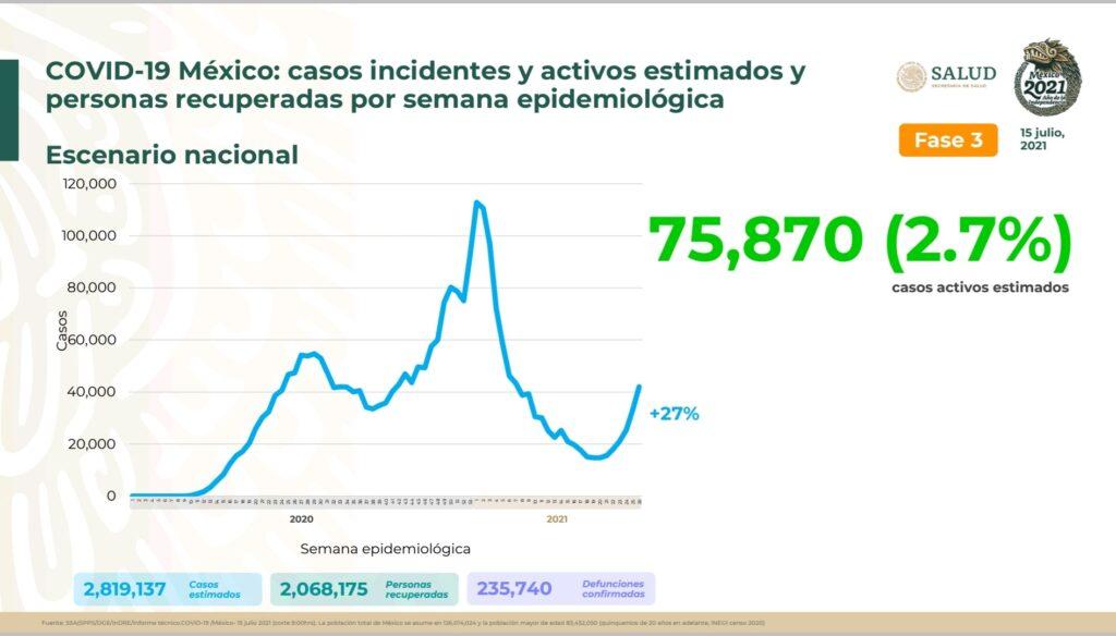 Sigue ola de contagios por covid al alza; se registran, otras vez, mas de 12 mil casos