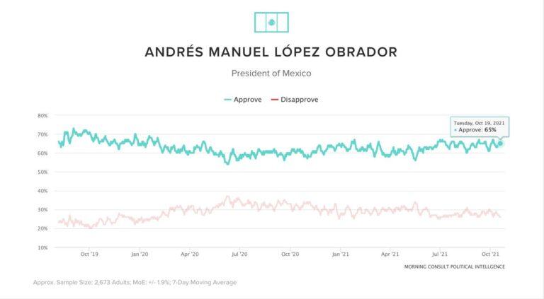 Presumen popularidad de AMLO Foto: Presidencia